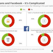 Open Source Software Takes on Facebook in Social Media Market